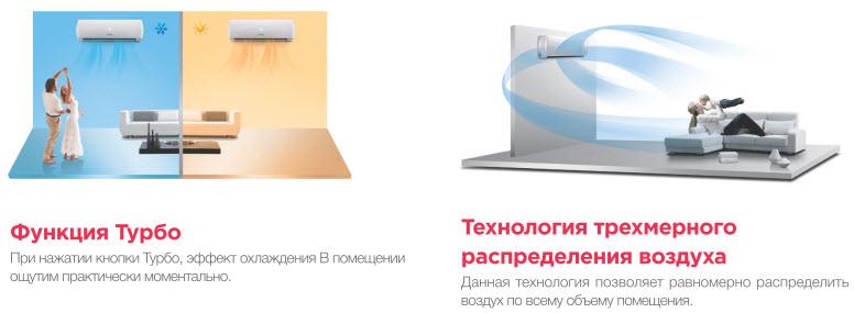 Chigo функция Турбо и технология трёхмерного распределения воздуха
