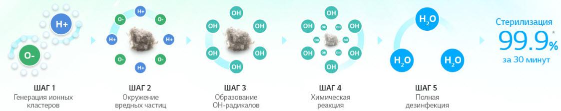Плазмастер ионизатор +