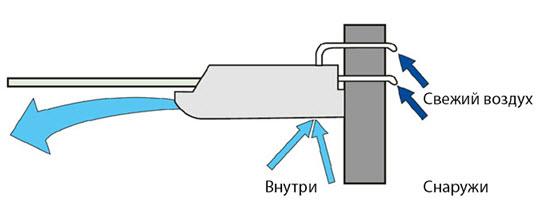 Подмес свежего воздуха в напольно потолочной сплит системе