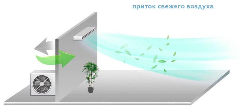 Подмес свежего воздуха в напольно потолочном кондиционере
