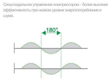 Управление компрессором Chigo multisplit