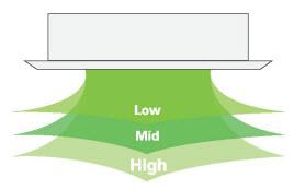 три скорости вращения вентилятора внутреннего блока кондиционера