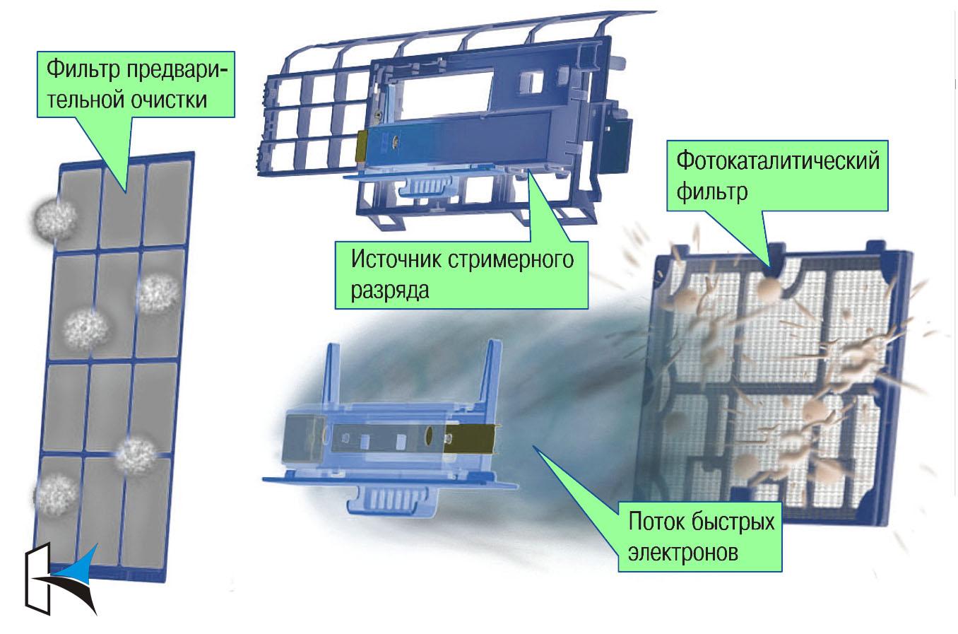 очистка воздуха Daikin FTXZ